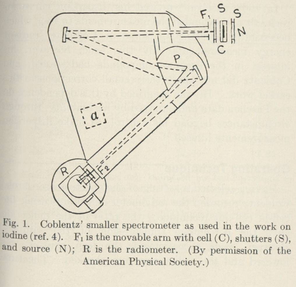 Clipping - Drawing of Coblentz's Smaller Spectromoter